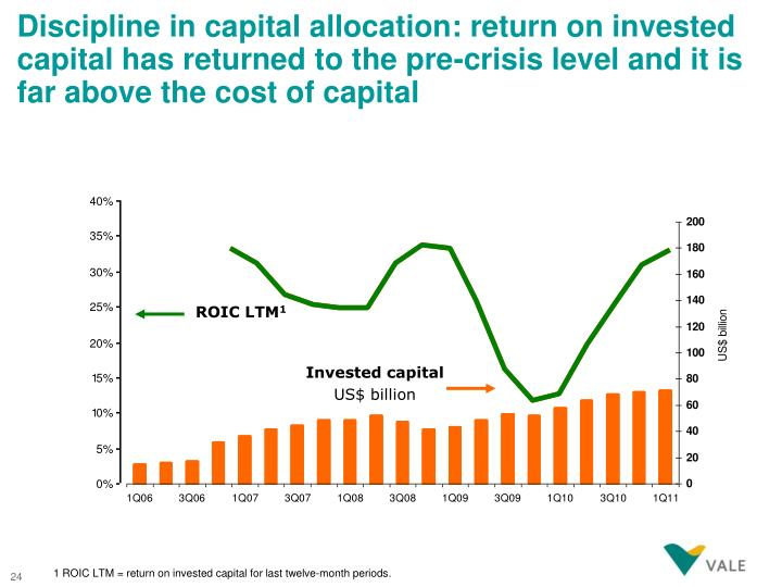 Discipline in capital allocation: return on invested capital has returned to the pre-crisis level and it is far above the cost of capital