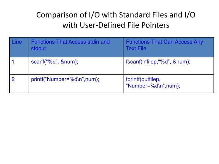 Comparison of I/O with Standard Files and I/O with User-Defined File Pointers