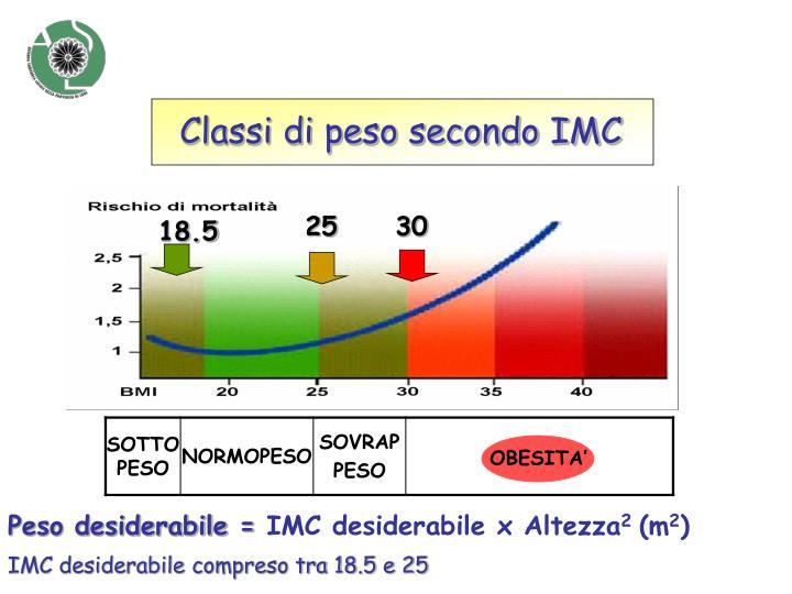 Classi di peso secondo IMC