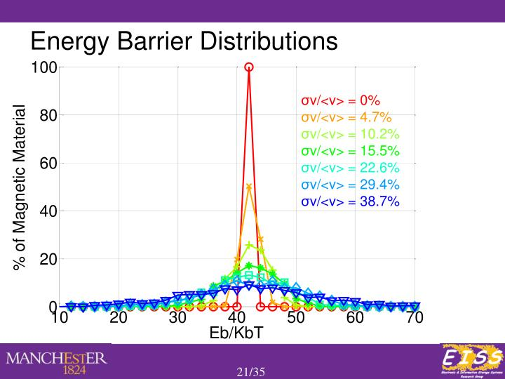 Energy Barrier Distributions