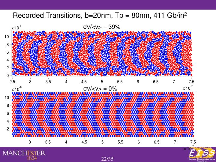 Recorded Transitions, b=20nm, Tp = 80nm, 411 Gb/in