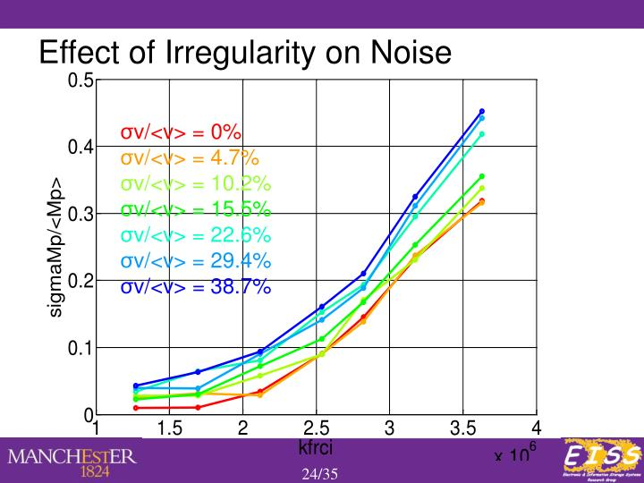 Effect of Irregularity on Noise