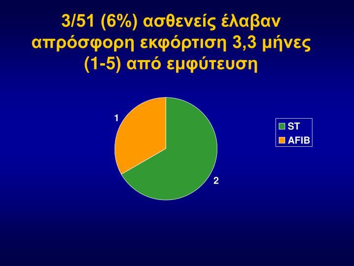 3/51 (6%) ασθενείς έλαβαν απρόσφορη εκφόρτιση 3,3