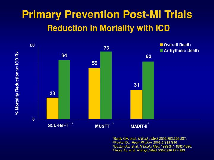 Primary Prevention Post-MI Trials