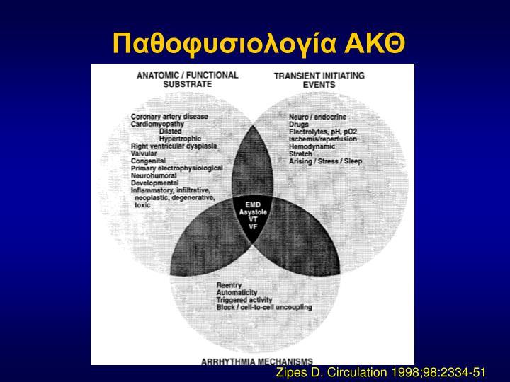 Παθοφυσιολογία ΑΚΘ