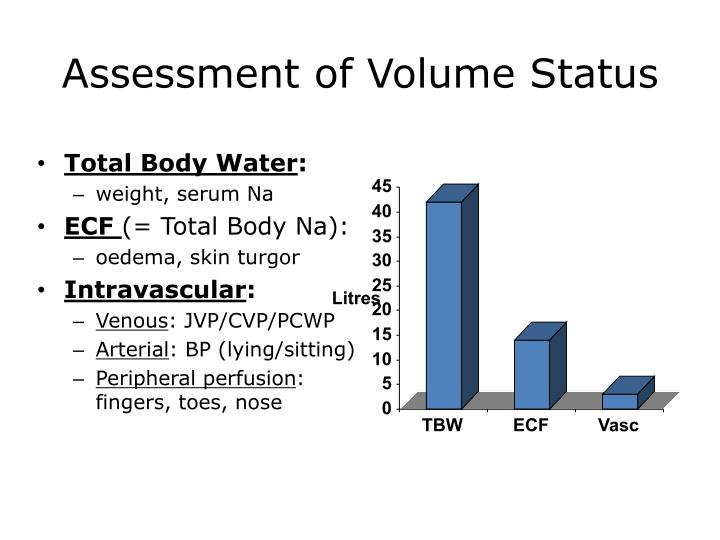 Assessment of Volume Status