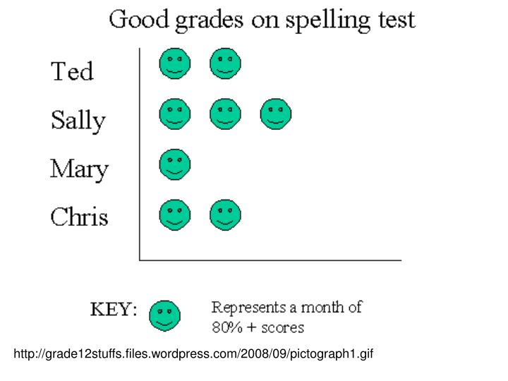 http://grade12stuffs.files.wordpress.com/2008/09/pictograph1.gif