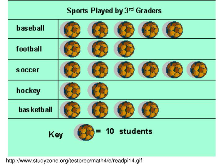 http://www.studyzone.org/testprep/math4/e/readpi14.gif