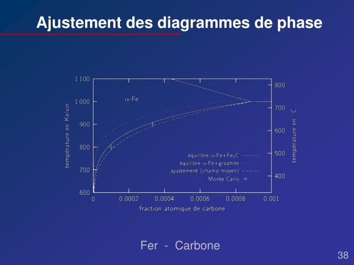 Ajustement des diagrammes de phase