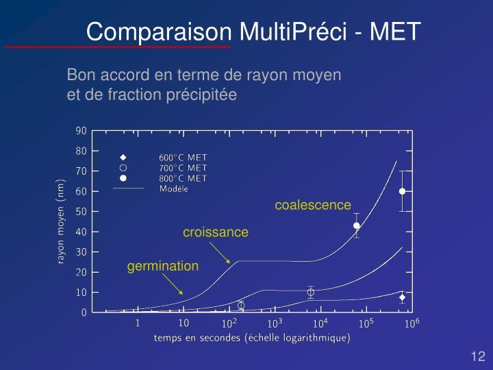 Comparaison MultiPréci - MET