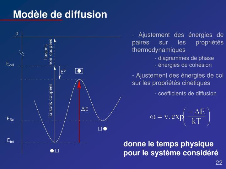 Modèle de diffusion