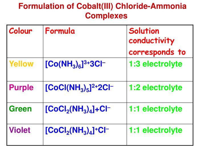Formulation of Cobalt(III) Chloride-Ammonia Complexes