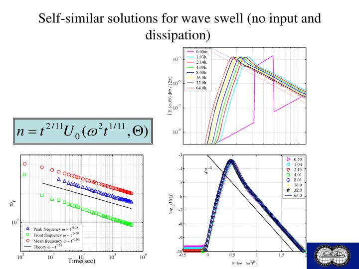 Self-similar solutions for wave swell (no input and dissipation)