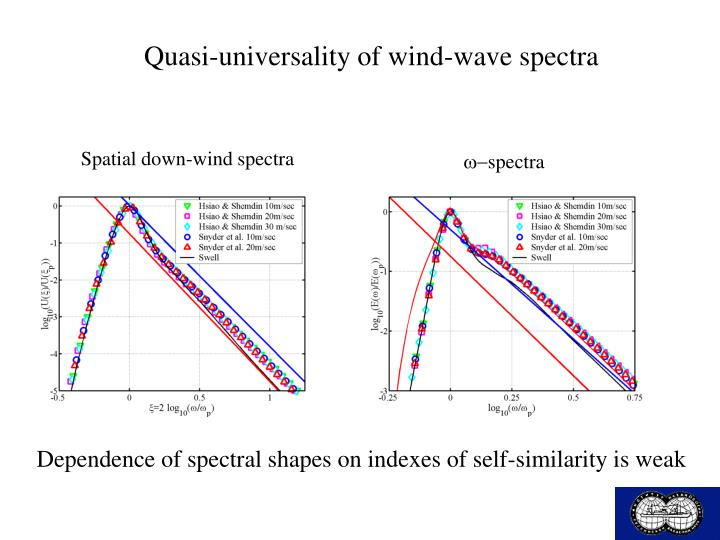 Quasi-universality of wind-wave spectra