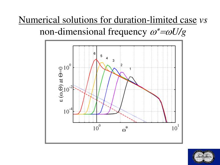Numerical solutions for duration-limited case
