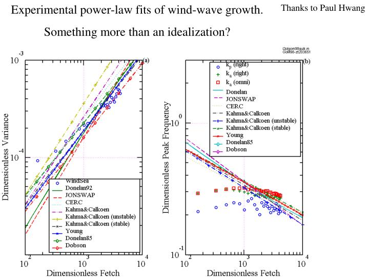 Experimental power-law fits of wind-wave growth.