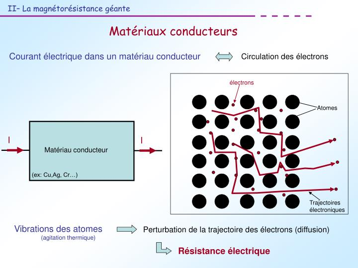 électrons