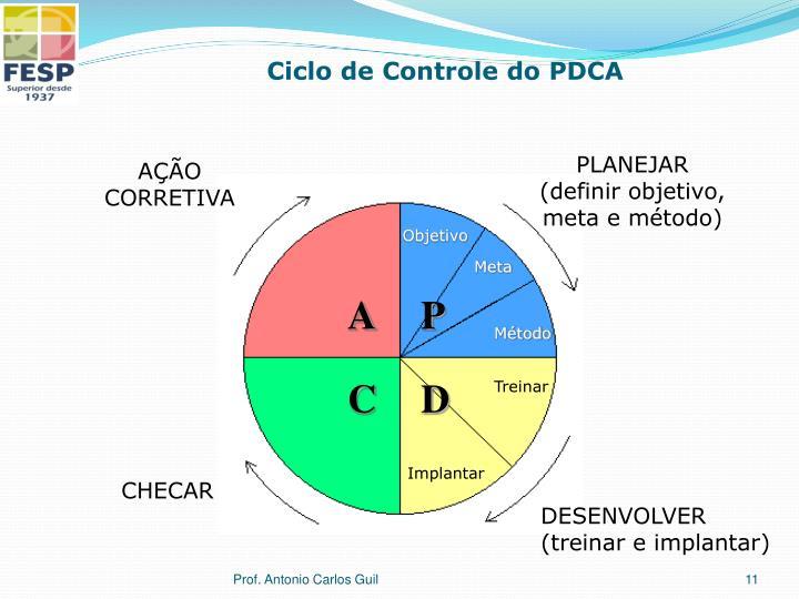 Ciclo de Controle do PDCA