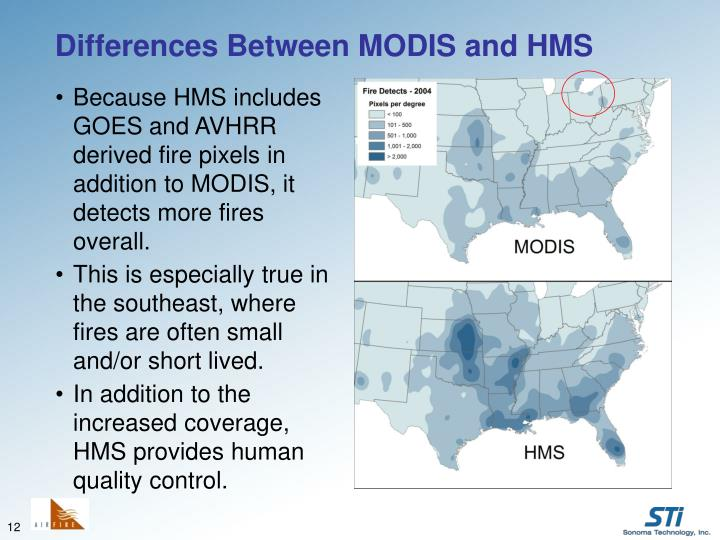 Differences Between MODIS and HMS