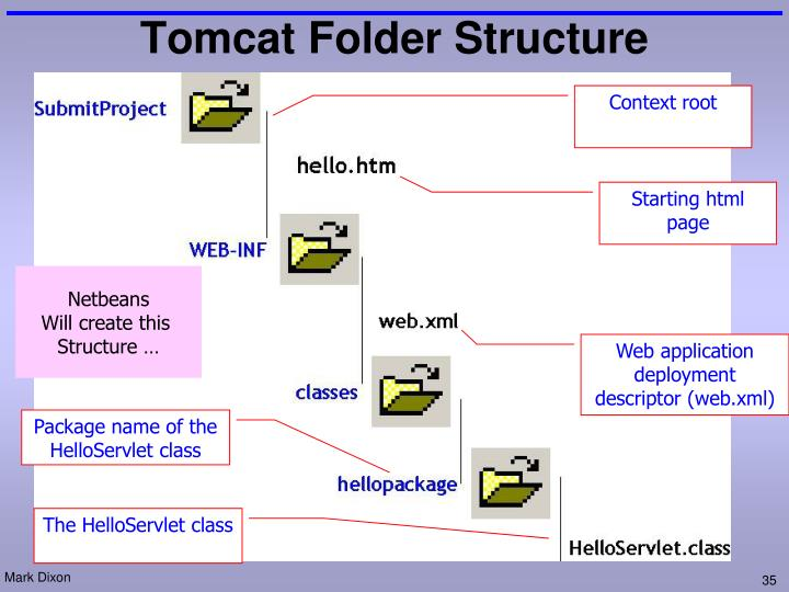Tomcat Folder Structure