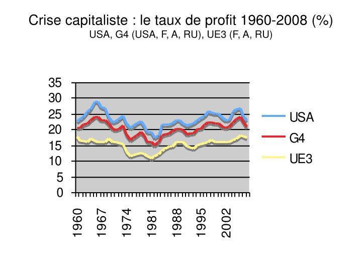 Crise capitaliste : le taux de profit 1960-2008 (%)
