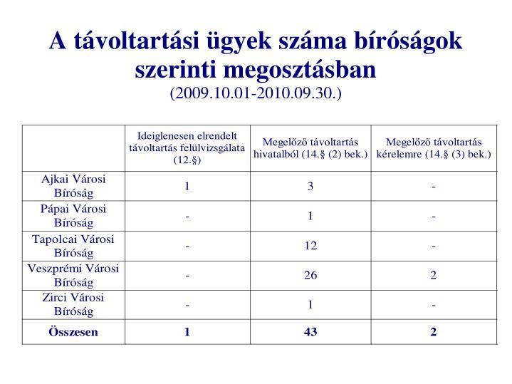 A távoltartási ügyek száma bíróságok szerinti megosztásban