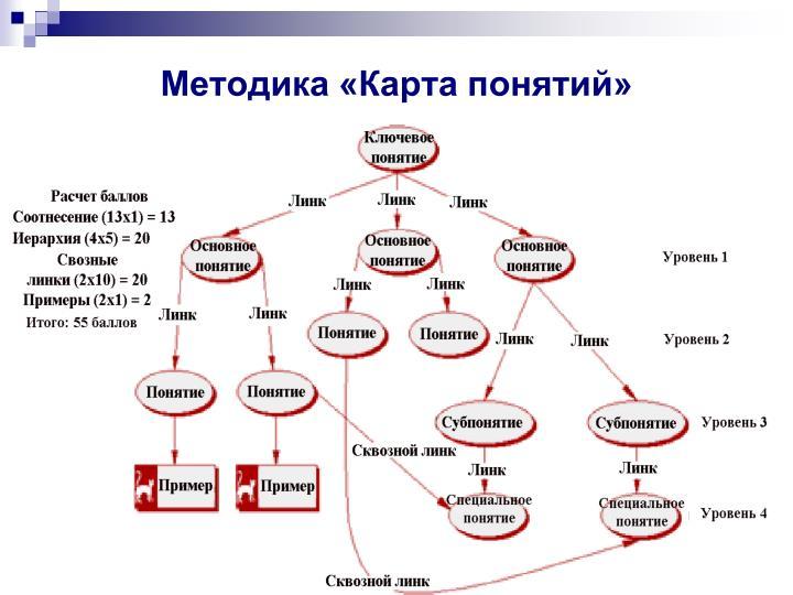 Методика «Карта понятий»