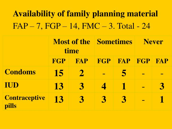 Availability of family planning material
