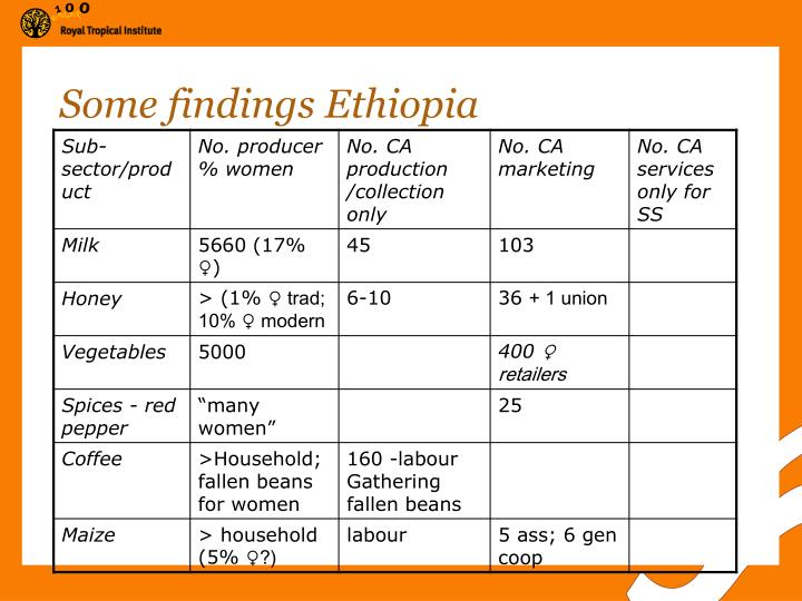 Some findings Ethiopia