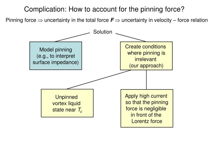 Complication: How to account for the pinning force?