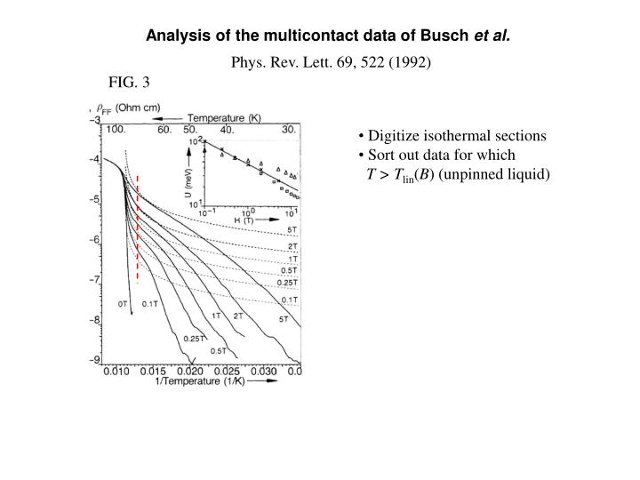 Analysis of the multicontact data of Busch