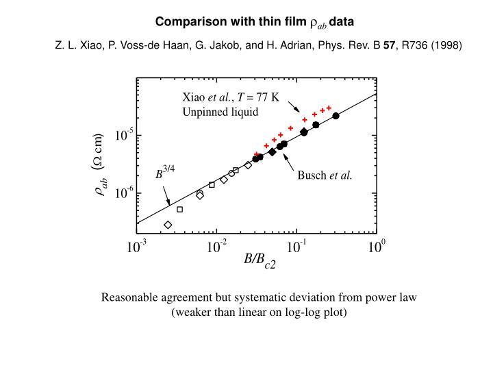 Comparison with thin film