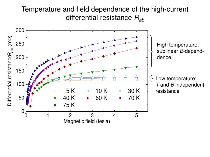 Temperature and field dependence of the high-current differential resistance