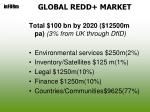 global redd market