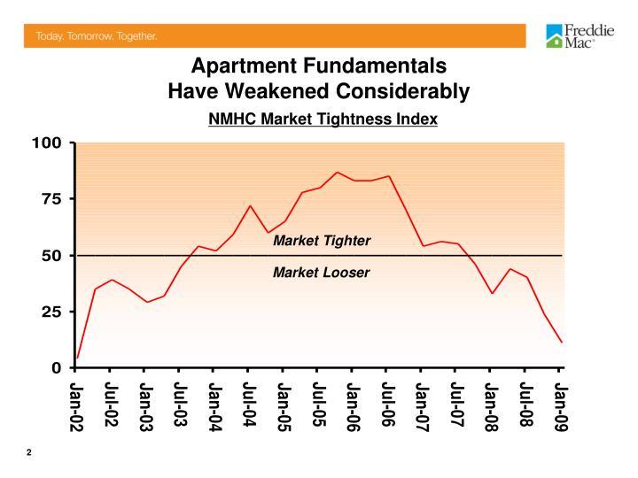 Apartment Fundamentals