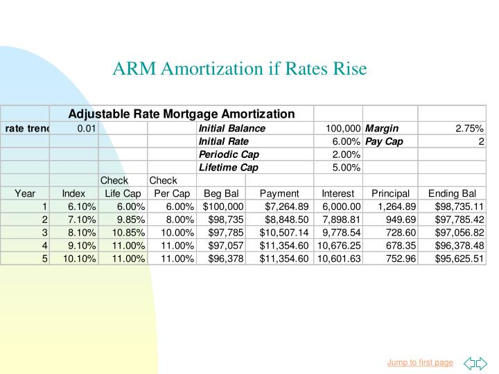 ARM Amortization if Rates Rise