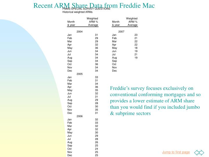 Recent ARM Share Data from Freddie Mac