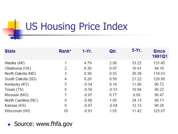 US Housing Price Index