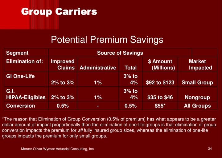 Group Carriers
