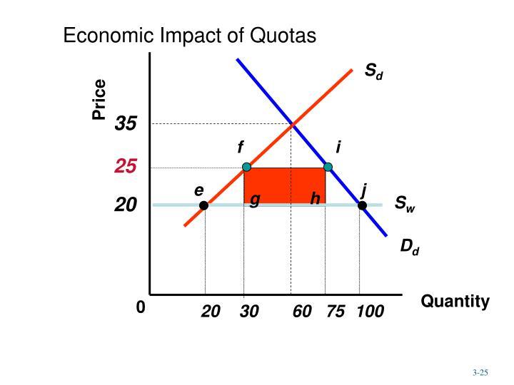 Economic Impact of Quotas