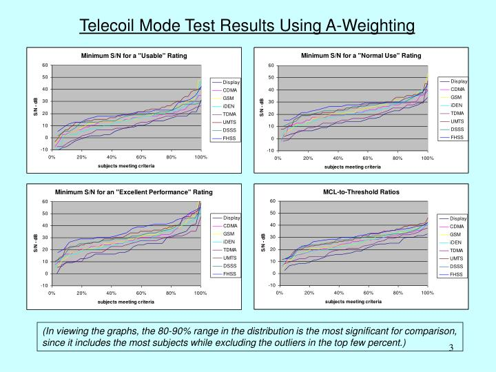 Telecoil Mode Test Results Using A-Weighting