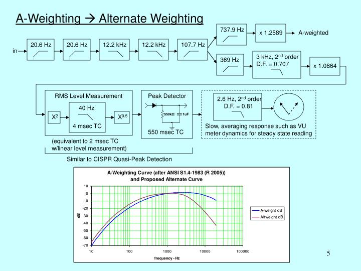 A-Weighting