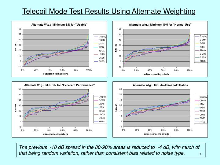 Telecoil Mode Test Results Using Alternate Weighting