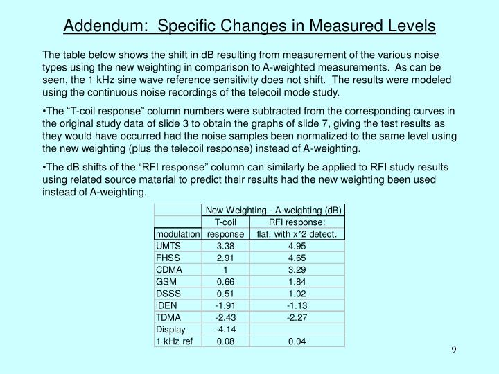 Addendum:  Specific Changes in Measured Levels