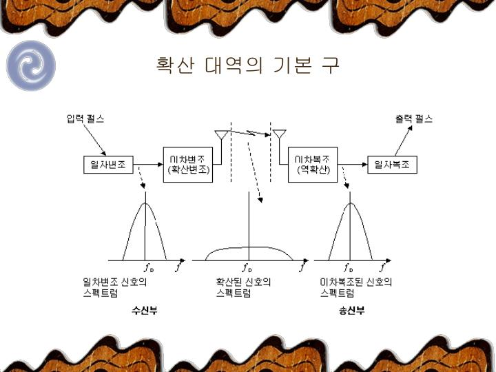 확산 대역의 기본 구
