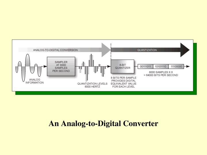 An Analog-to-Digital Converter