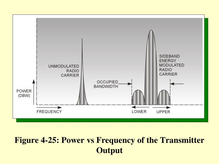Figure 4 25 power vs frequency of the transmitter output