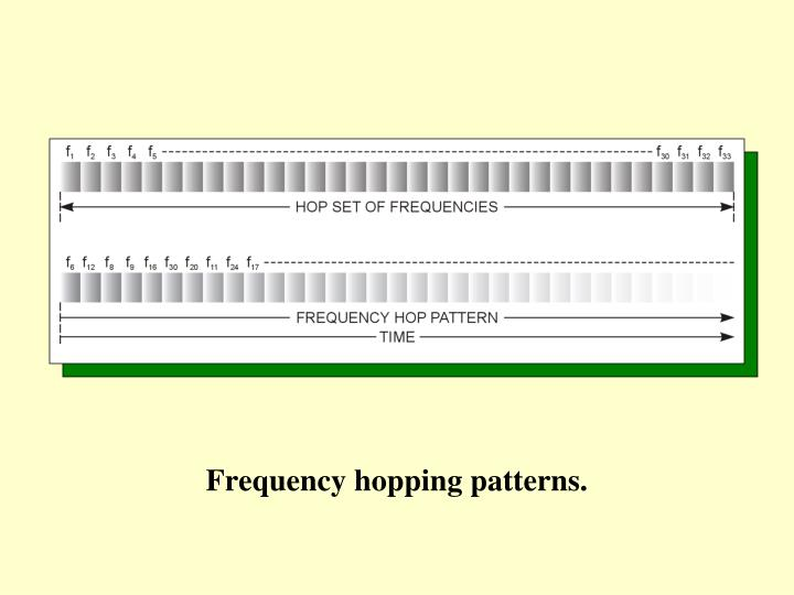 Frequency hopping patterns.