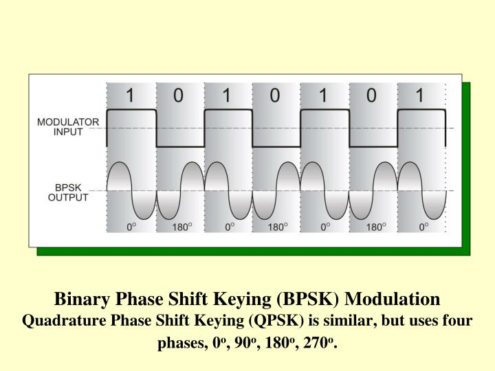 Binary Phase Shift Keying (BPSK) Modulation