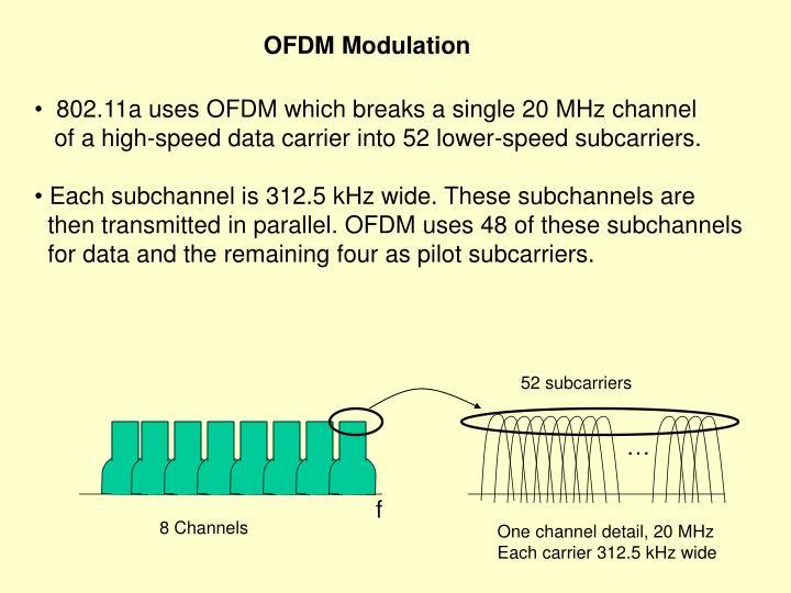 OFDM Modulation